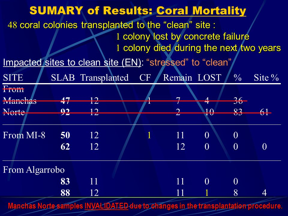 SUMARY of Results: Coral Mortality SITE SLAB Transplanted CF Remain LOST % Site % From Manchas 471217436 Norte 9212 21083 61 From MI-8501211100 621212