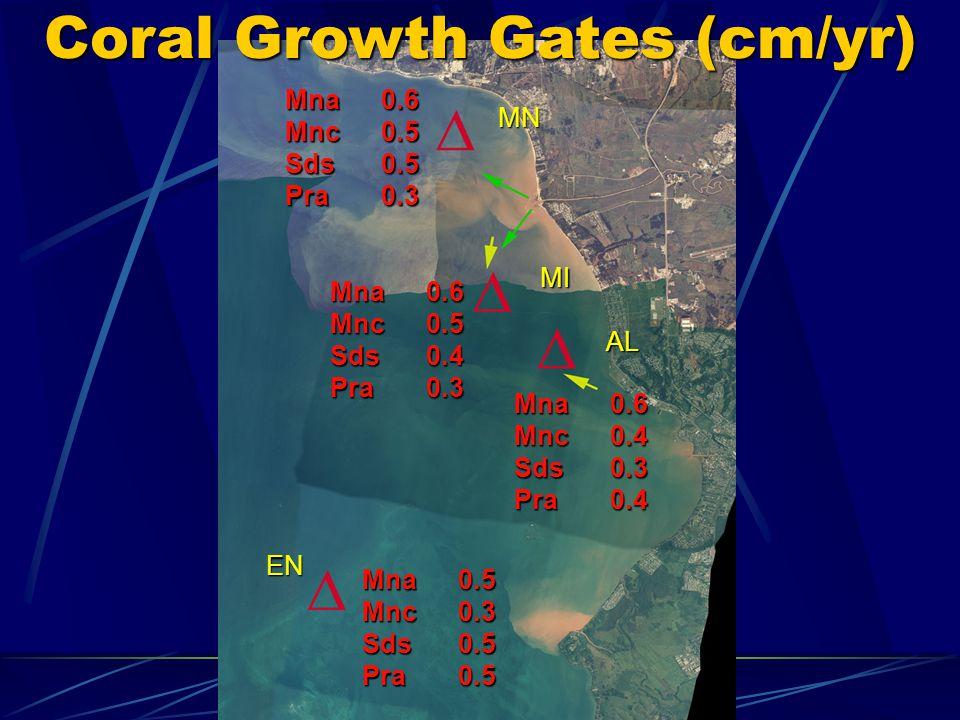 Coral Growth Gates (cm/yr) Mna 0.5 Mnc 0.3 Sds 0.5 Pra 0.5 Mna 0.6 Mnc 0.4 Sds 0.3 Pra 0.4 Mna 0.6 Mnc 0.5 Sds 0.4 Pra 0.3 Mna 0.6 Mnc 0.5 Sds 0.5 Pra 0.3 MN MI AL EN