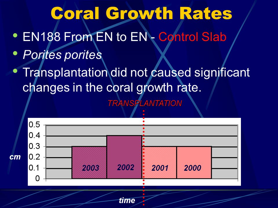 Coral Growth Rates EN188 From EN to EN - Control Slab Porites porites Transplantation did not caused significant changes in the coral growth rate. cm