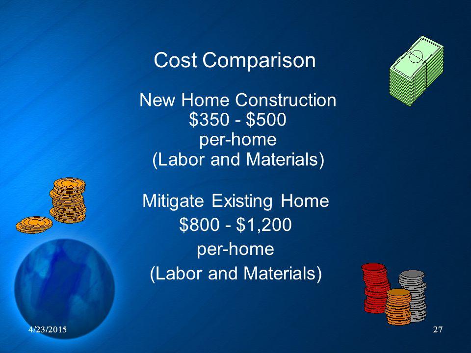 4/23/201527 Cost Comparison New Home Construction $350 - $500 per-home (Labor and Materials) Mitigate Existing Home $800 - $1,200 per-home (Labor and