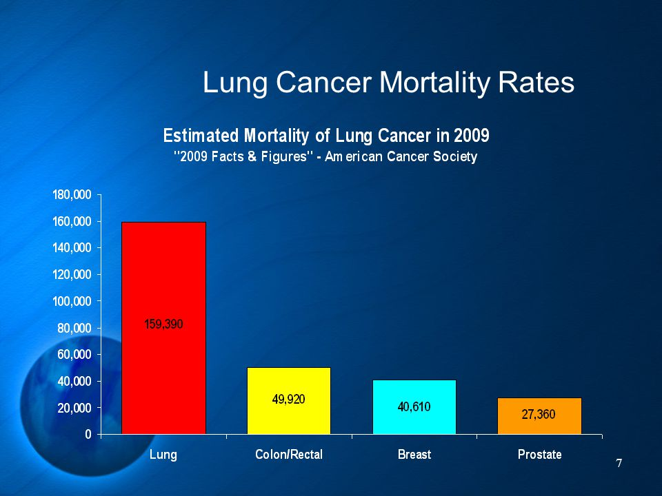 7 Lung Cancer Mortality Rates