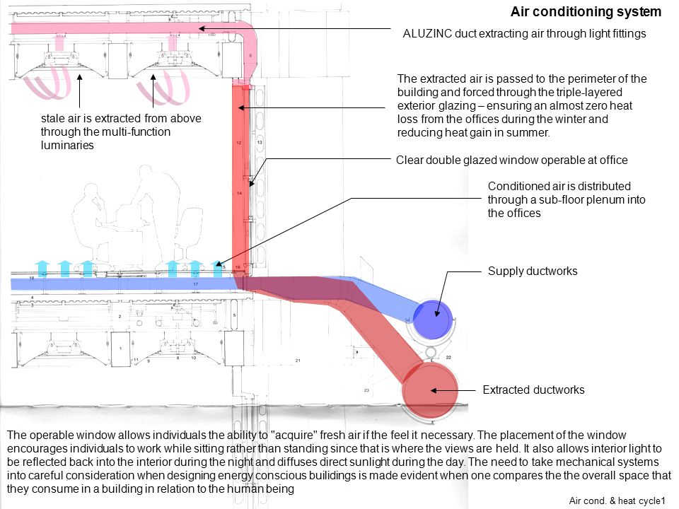 Air cond. & heat cycle1 Air conditioning system Supply ductworks Conditioned air is distributed through a sub-floor plenum into the offices stale air
