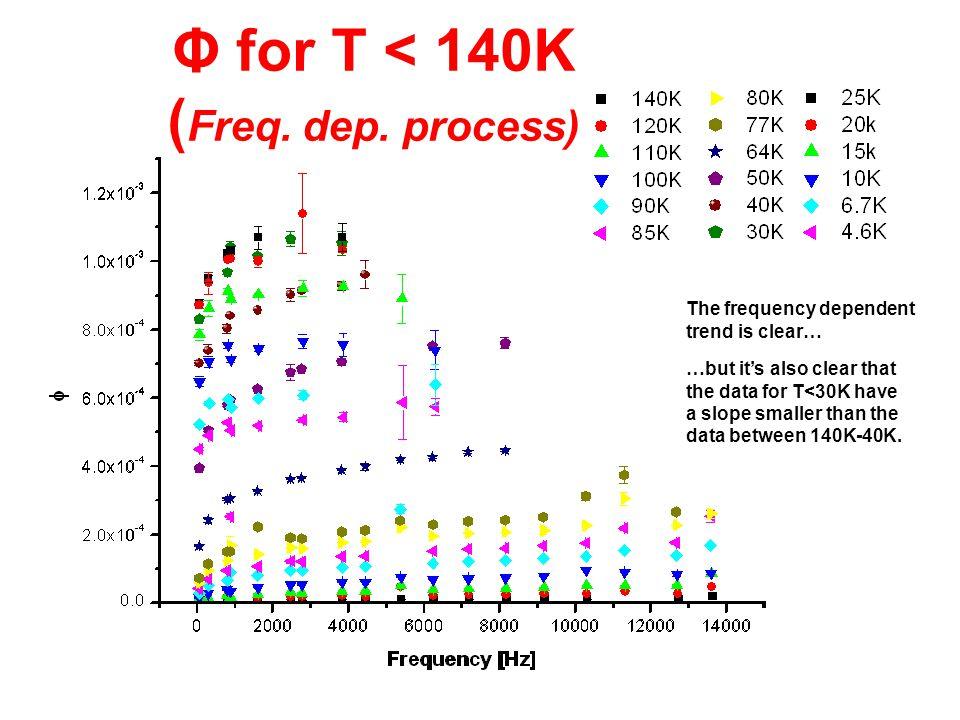 Φ for T < 140K ( Freq. dep.