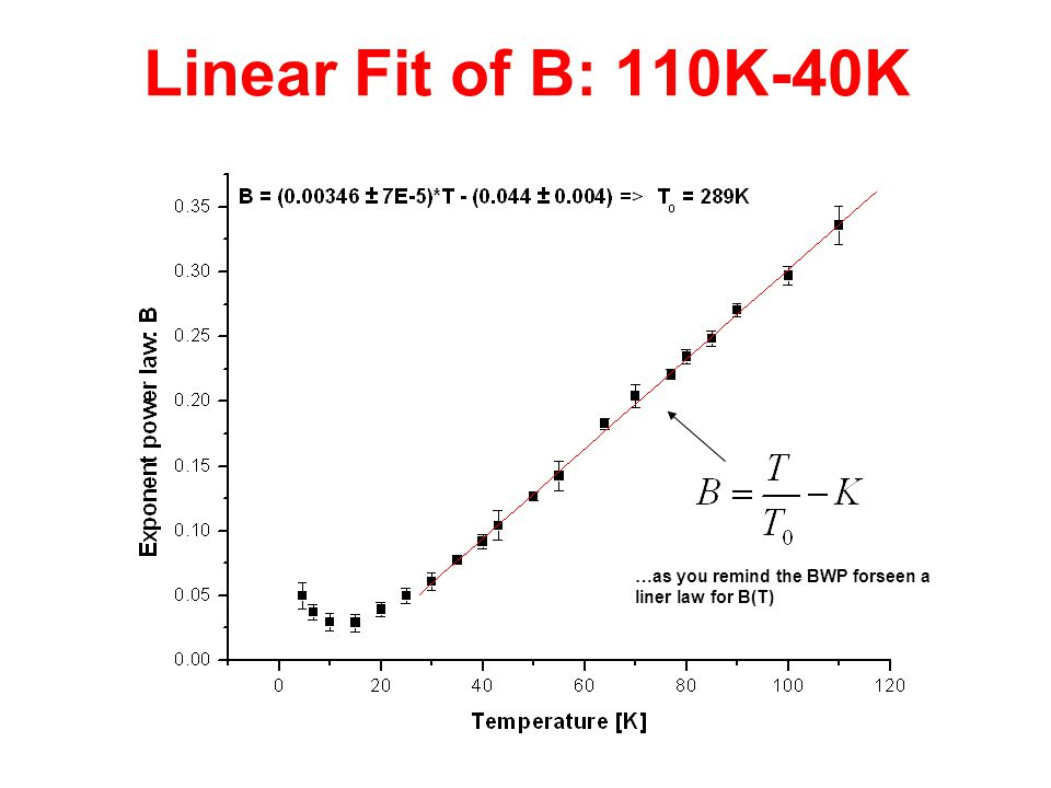Linear Fit of B: 110K-40K …as you remind the BWP forseen a liner law for B(T)