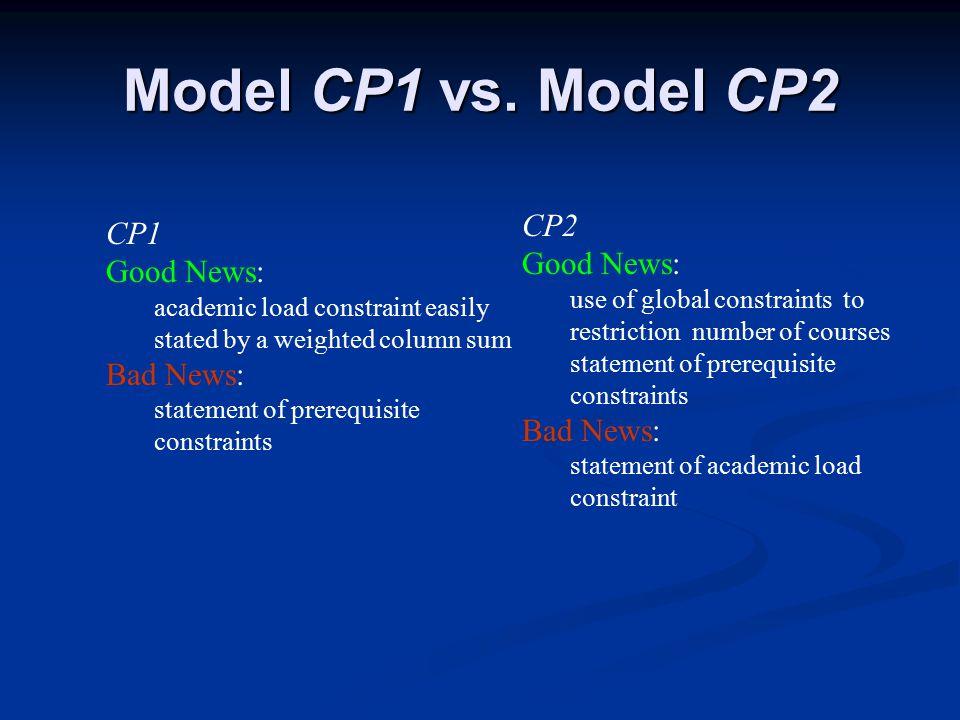 Model CP1 vs.