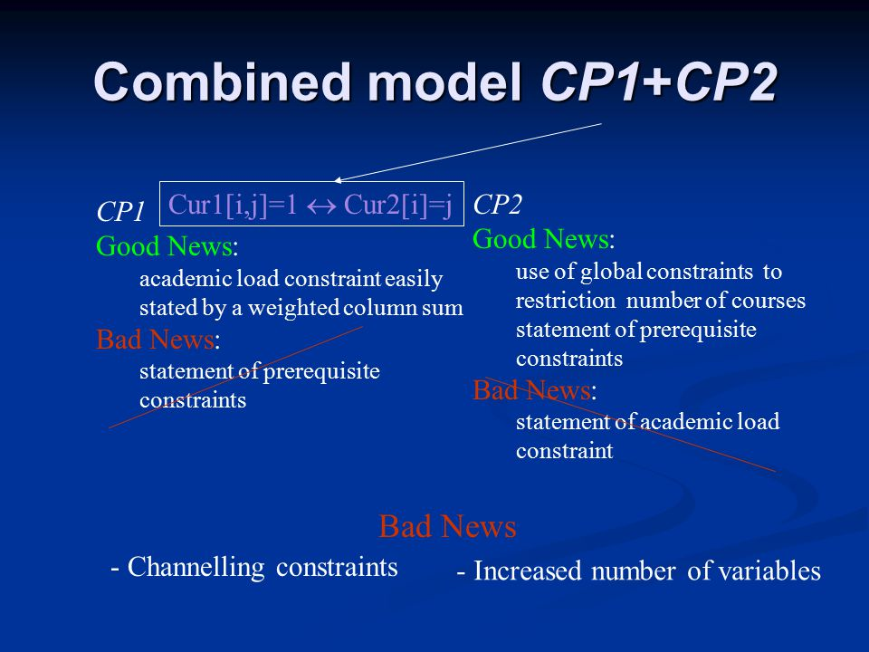 Combined model CP1+CP2 CP2 Good News: use of global constraints to restriction number of courses statement of prerequisite constraints Bad News: statement of academic load constraint CP1 Good News: academic load constraint easily stated by a weighted column sum Bad News: statement of prerequisite constraints Cur1[i,j]=1  Cur2[i]=j - Channelling constraints Bad News - Increased number of variables