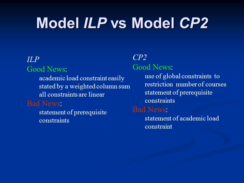 Model ILP vs Model CP2 CP2 Good News: use of global constraints to restriction number of courses statement of prerequisite constraints Bad News: statement of academic load constraint ILP Good News: academic load constraint easily stated by a weighted column sum all constraints are linear Bad News: statement of prerequisite constraints