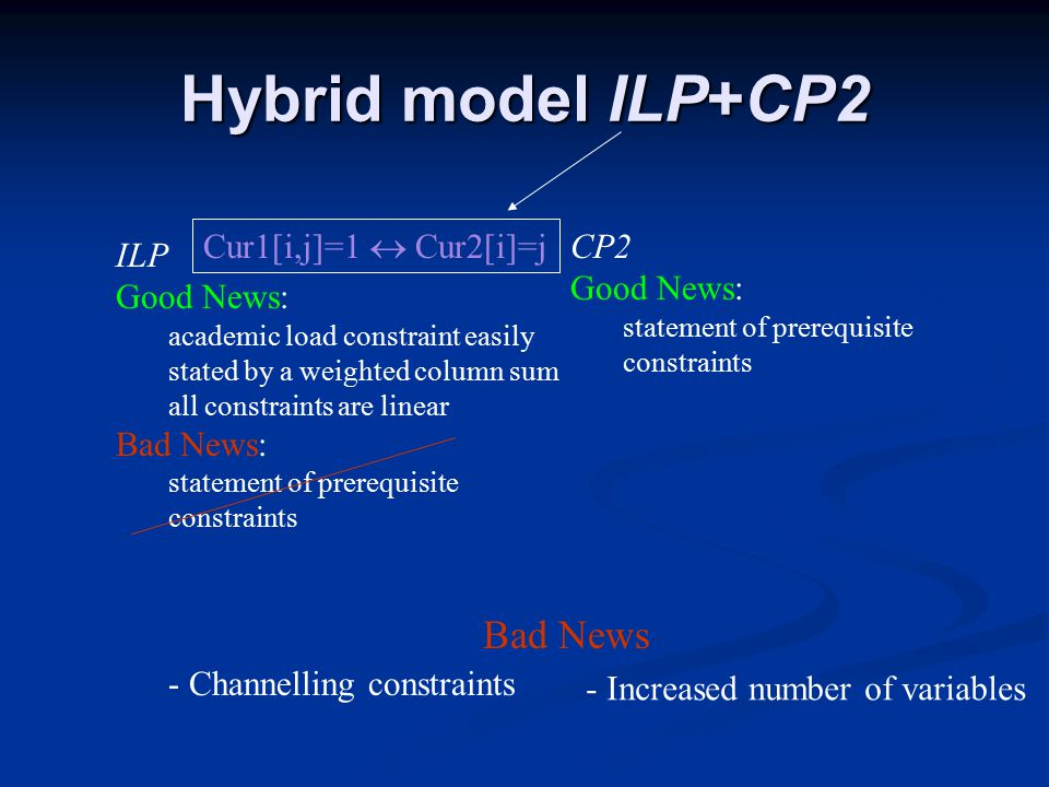 Hybrid model ILP+CP2 CP2 Good News: statement of prerequisite constraints ILP Good News: academic load constraint easily stated by a weighted column sum all constraints are linear Bad News: statement of prerequisite constraints Cur1[i,j]=1  Cur2[i]=j - Channelling constraints Bad News - Increased number of variables