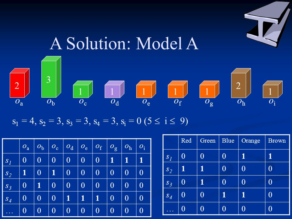 A Solution: Model A 2 3 11111 2 1 oaoa obob ococ odod oeoe ofof ogog ohoh oioi oaoa obob ococ odod oeoe ofof ogog ohoh oioi s1s1 000000111 s2s2 101000000 s3s3 010000000 s4s4 000111000 …000000000 RedGreenBlueOrangeBrown s1s1 00011 s2s2 11000 s3s3 01000 s4s4 00110 …00000 s 1 = 4, s 2 = 3, s 3 = 3, s 4 = 3, s i = 0 (5  i  9)
