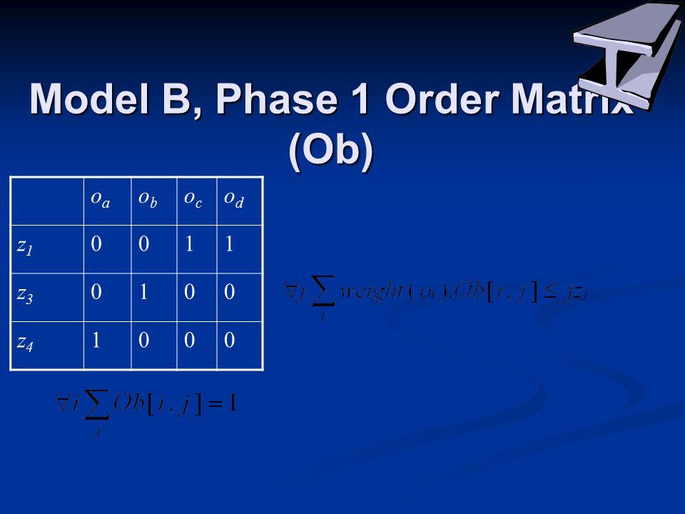 Model B, Phase 1 Order Matrix (Ob) oaoa obob ococ odod z1z1 0011 z3z3 0100 z4z4 1000