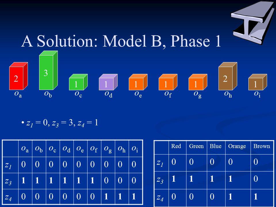 A Solution: Model B, Phase 1 2 3 11111 2 1 oaoa obob ococ odod oeoe ofof ogog ohoh oioi oaoa obob ococ odod oeoe ofof ogog ohoh oioi z1z1 000000000 z3z3 111111000 z4z4 000000111 RedGreenBlueOrangeBrown z1z1 00000 z3z3 11110 z4z4 00011 z 1 = 0, z 3 = 3, z 4 = 1