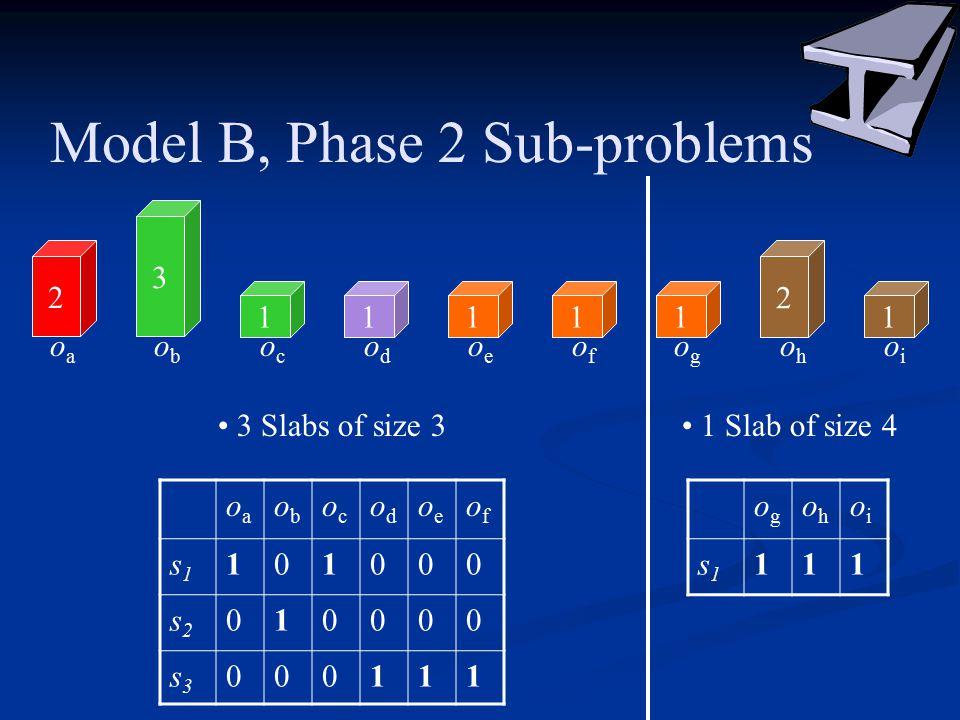 Model B, Phase 2 Sub-problems 2 3 11111 2 1 oaoa obob ococ odod oeoe ofof ogog ohoh oioi oaoa obob ococ odod oeoe ofof s1s1 101000 s2s2 010000 s3s3 000111 3 Slabs of size 3 1 Slab of size 4 ogog ohoh oioi s1s1 111