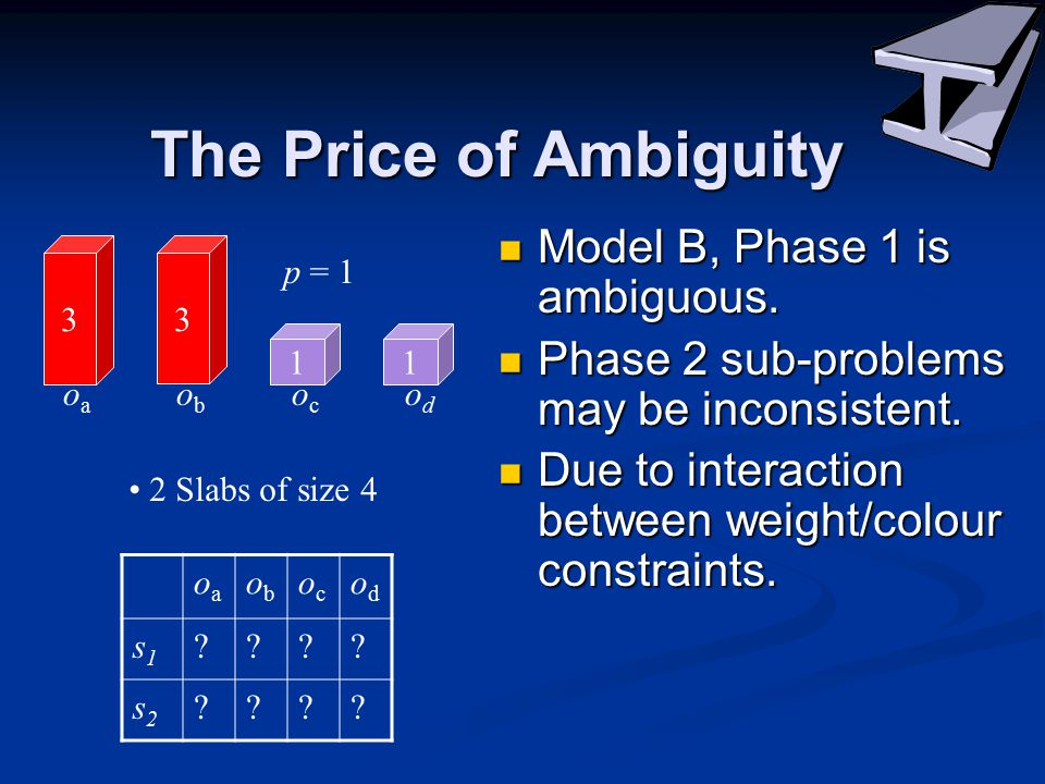 The Price of Ambiguity Model B, Phase 1 is ambiguous.
