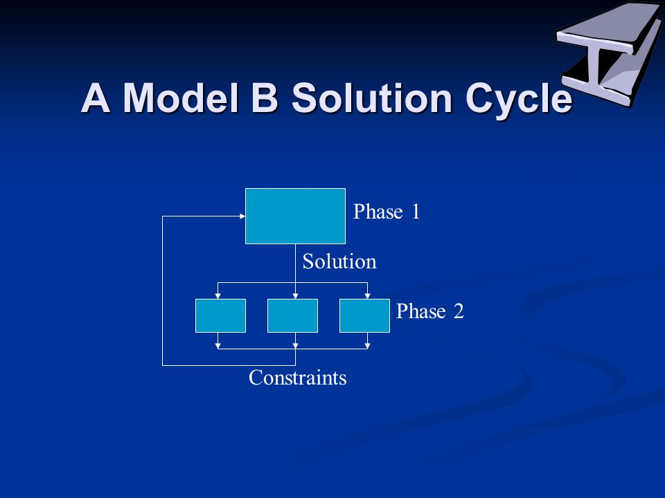 A Model B Solution Cycle Phase 1 Phase 2 Solution Constraints