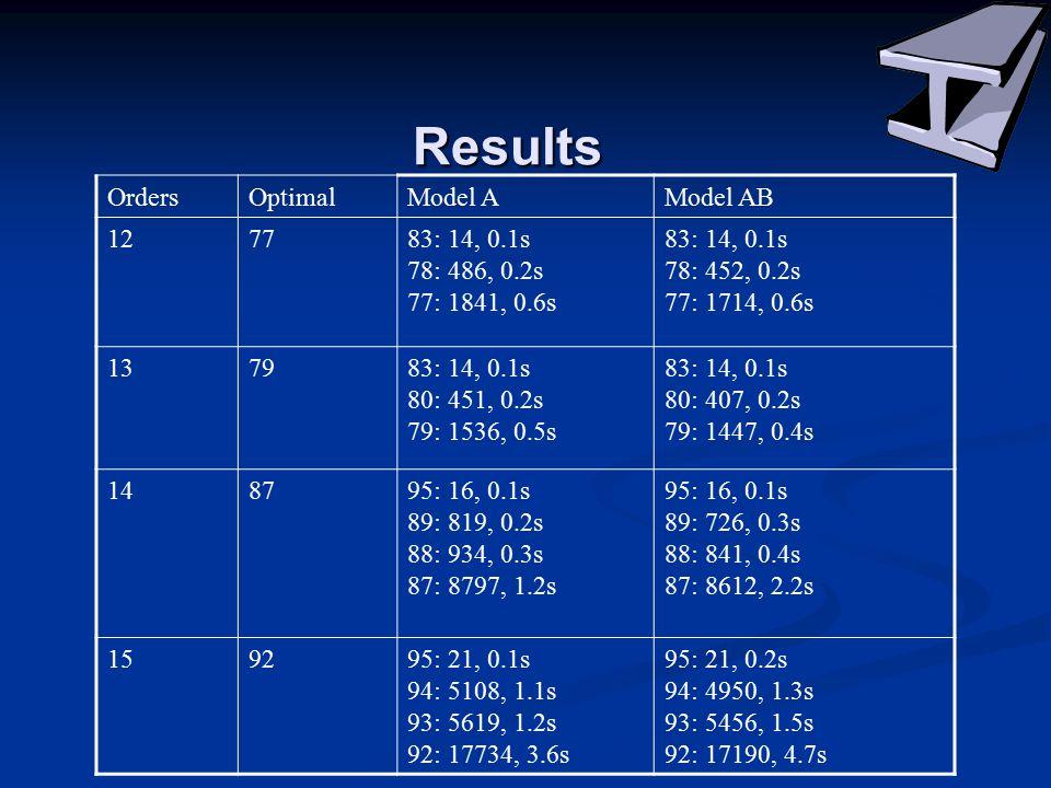 Results OrdersOptimalModel AModel AB 127783: 14, 0.1s 78: 486, 0.2s 77: 1841, 0.6s 83: 14, 0.1s 78: 452, 0.2s 77: 1714, 0.6s 137983: 14, 0.1s 80: 451, 0.2s 79: 1536, 0.5s 83: 14, 0.1s 80: 407, 0.2s 79: 1447, 0.4s 148795: 16, 0.1s 89: 819, 0.2s 88: 934, 0.3s 87: 8797, 1.2s 95: 16, 0.1s 89: 726, 0.3s 88: 841, 0.4s 87: 8612, 2.2s 159295: 21, 0.1s 94: 5108, 1.1s 93: 5619, 1.2s 92: 17734, 3.6s 95: 21, 0.2s 94: 4950, 1.3s 93: 5456, 1.5s 92: 17190, 4.7s