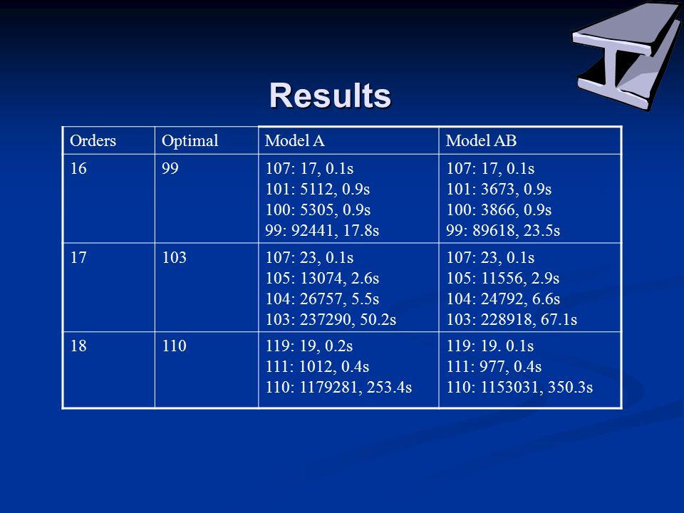 Results OrdersOptimalModel AModel AB 1699107: 17, 0.1s 101: 5112, 0.9s 100: 5305, 0.9s 99: 92441, 17.8s 107: 17, 0.1s 101: 3673, 0.9s 100: 3866, 0.9s 99: 89618, 23.5s 17103107: 23, 0.1s 105: 13074, 2.6s 104: 26757, 5.5s 103: 237290, 50.2s 107: 23, 0.1s 105: 11556, 2.9s 104: 24792, 6.6s 103: 228918, 67.1s 18110119: 19, 0.2s 111: 1012, 0.4s 110: 1179281, 253.4s 119: 19.