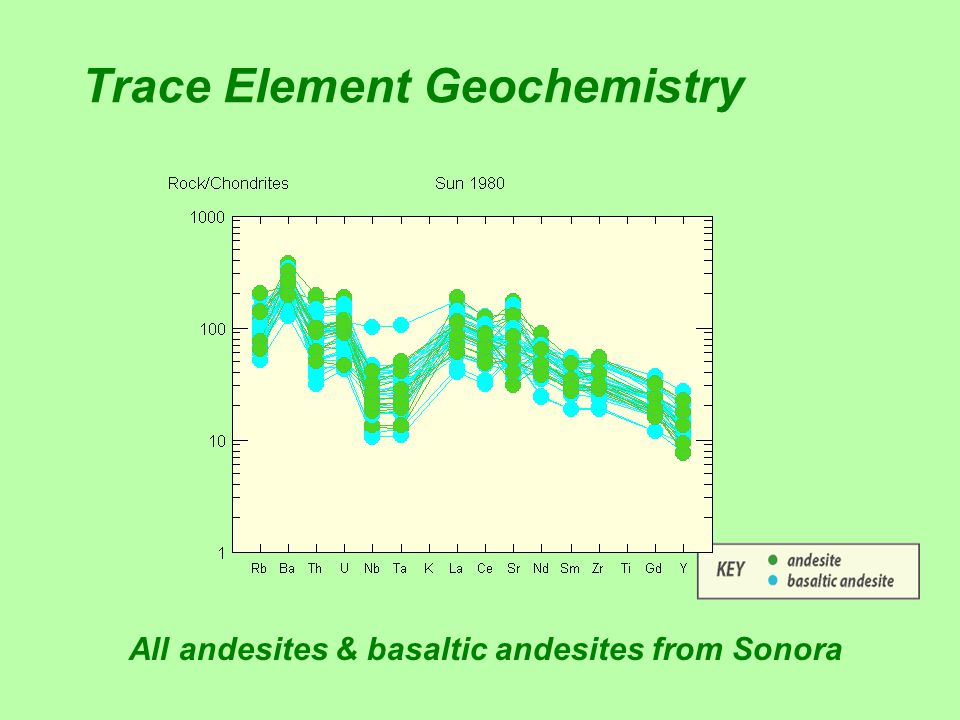 Trace Element Geochemistry All andesites & basaltic andesites from Sonora