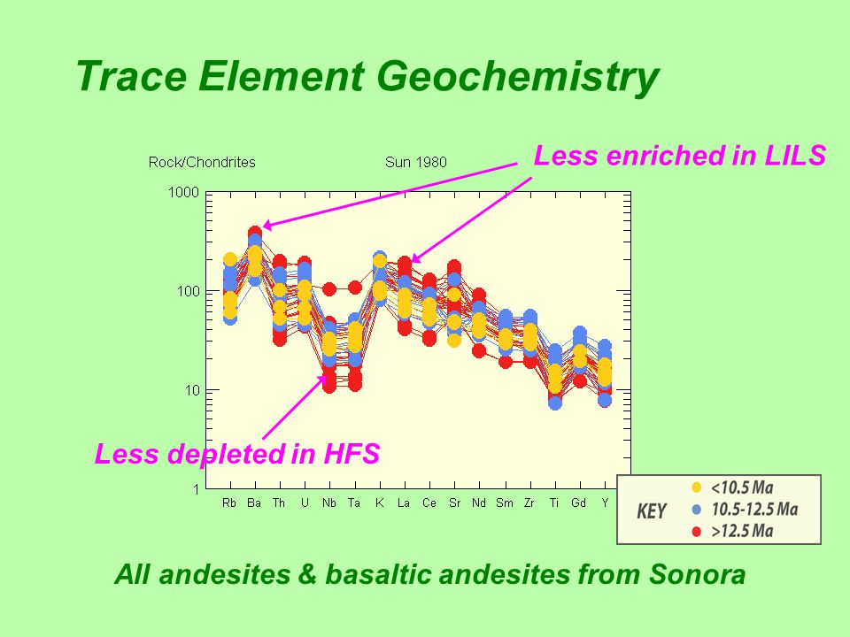 Trace Element Geochemistry All andesites & basaltic andesites from Sonora Less enriched in LILS Less depleted in HFS