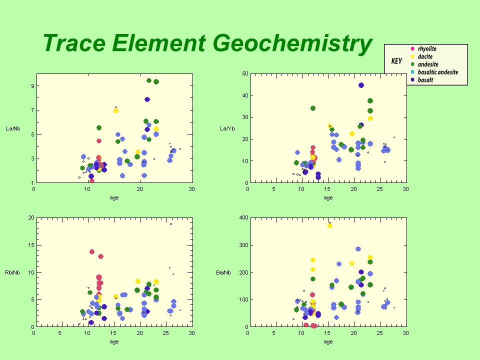 Trace Element Geochemistry