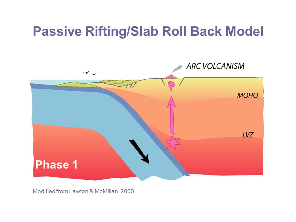 Passive Rifting/Slab Roll Back Model Modified from Lawton & McMillan, 2000 Phase 1