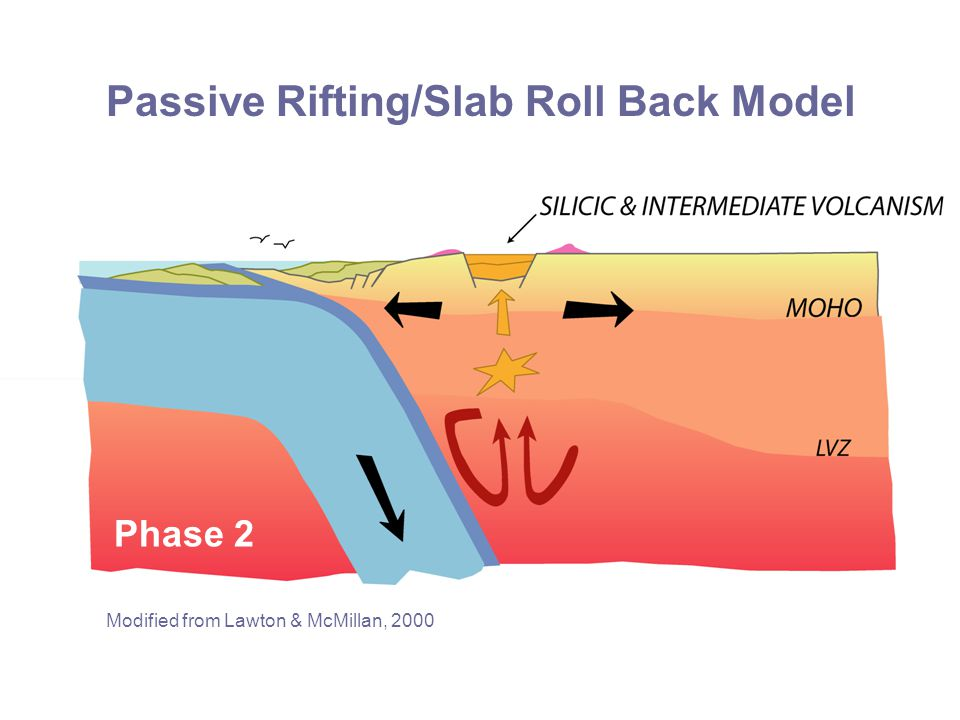 Passive Rifting/Slab Roll Back Model Modified from Lawton & McMillan, 2000 Phase 2