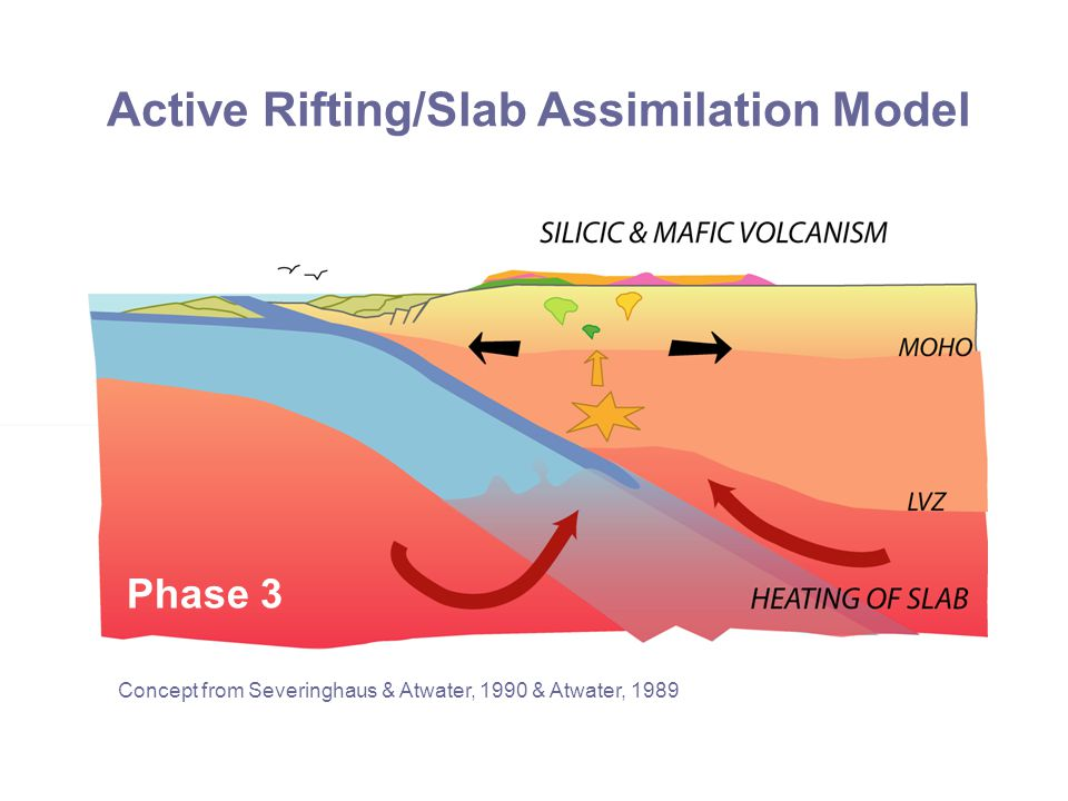 Active Rifting/Slab Assimilation Model Phase 3 Concept from Severinghaus & Atwater, 1990 & Atwater, 1989