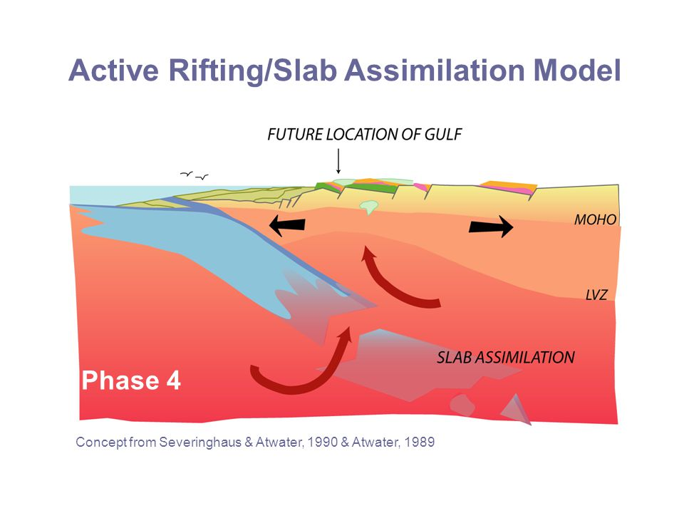 Active Rifting/Slab Assimilation Model Phase 4 Concept from Severinghaus & Atwater, 1990 & Atwater, 1989