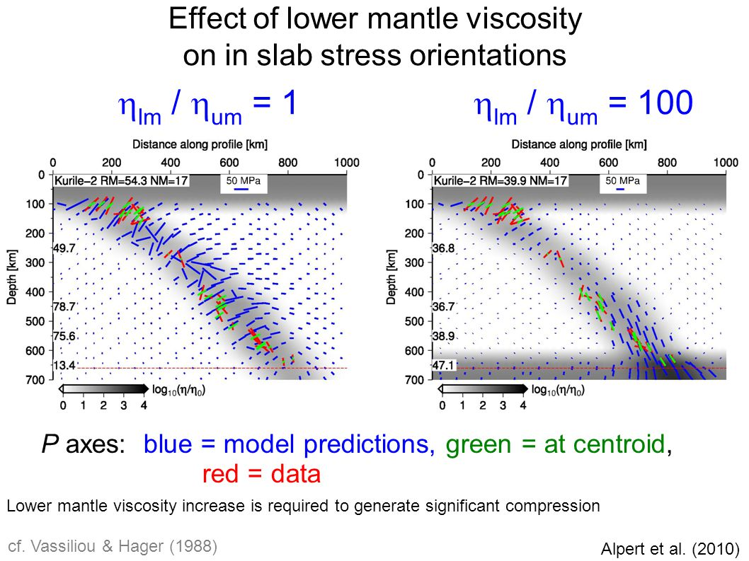 Effect of lower mantle viscosity on in slab stress orientations η slab /η mantle = 100 Lower mantle viscosity increase is required to generate significant compression Alpert et al.