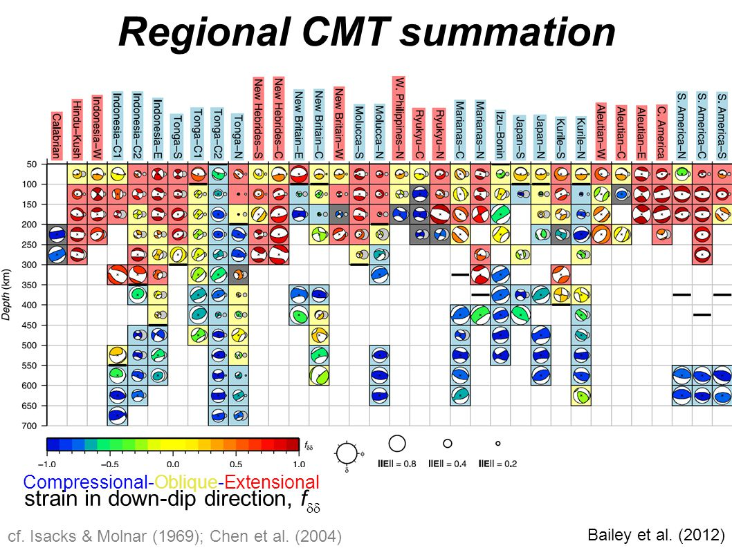 Bailey et al. (2012) Regional CMT summation cf. Isacks & Molnar (1969); Chen et al. (2004) Compressional-Oblique-Extensional strain in down-dip direct