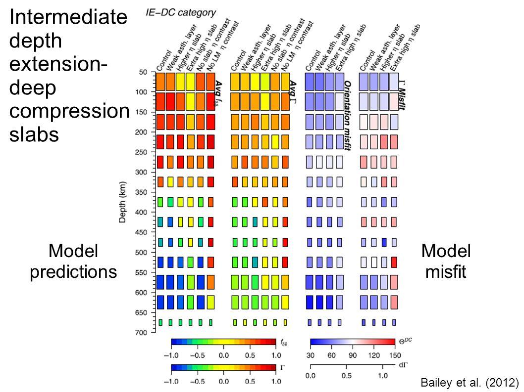 Bailey et al. (2012) Intermediate depth extension- deep compression slabs Model predictions Model misfit