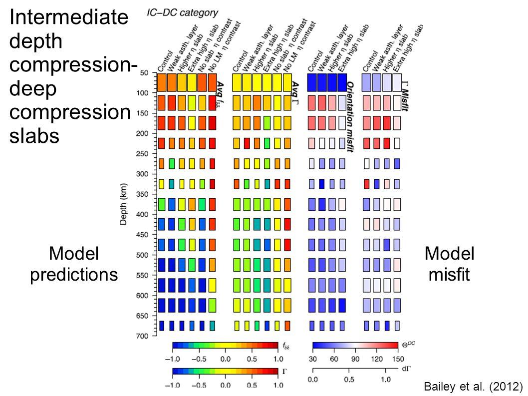 Bailey et al. (2012) Intermediate depth compression- deep compression slabs Model predictions Model misfit