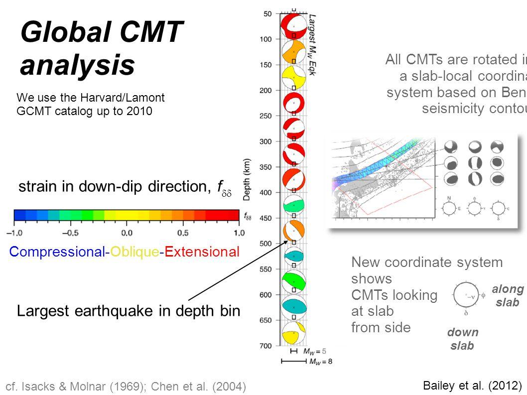 cf. Isacks & Molnar (1969); Chen et al. (2004) Bailey et al. (2012) We use the Harvard/Lamont GCMT catalog up to 2010 down slab along slab Global CMT