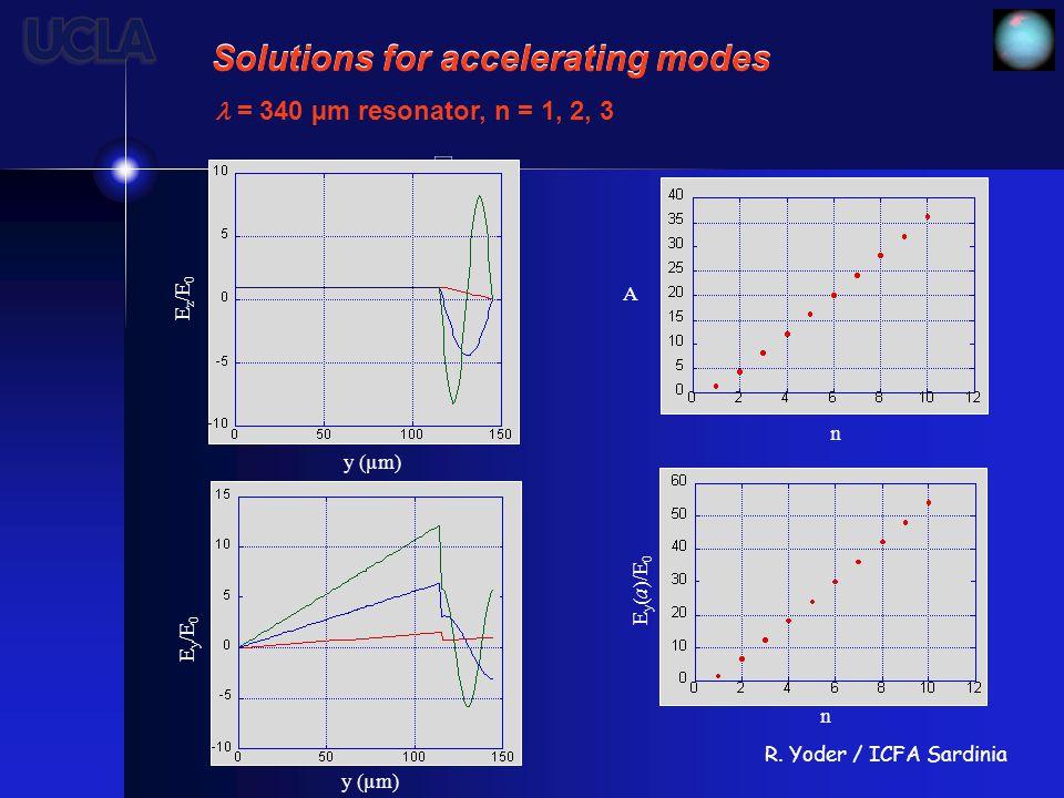 R. Yoder / ICFA Sardinia A n n E y (a)/E 0 Solutions for accelerating modes = 340 µm resonator, n = 1, 2, 3 E z /E 0 y (µm) E y /E 0