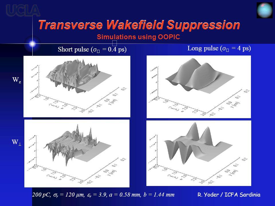 R. Yoder / ICFA Sardinia Transverse Wakefield Suppression Short pulse (   = 0.4 ps) Long pulse (   = 4 ps) Simulations using OOPIC 200 pC,  r = 1