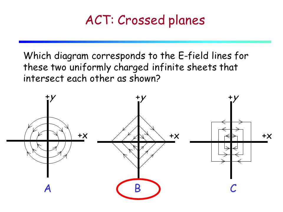 Each sheet produces a uniform electric field.