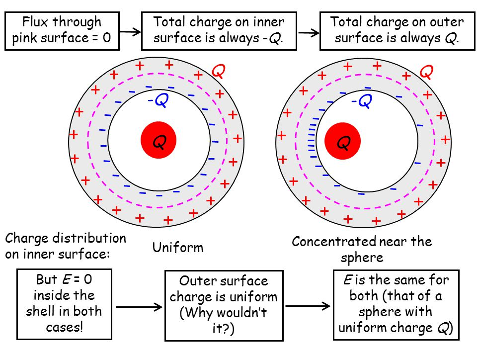 Q Q Charge distribution on inner surface: Uniform Concentrated near the sphere But E = 0 inside the shell in both cases! Outer surface charge is unifo