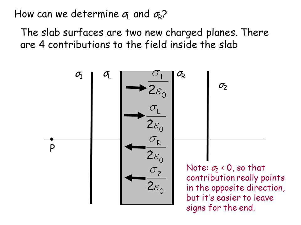 P σLσL σRσR How can we determine σ L and σ R ? σ1σ1 σ2σ2 The slab surfaces are two new charged planes. There are 4 contributions to the field inside t