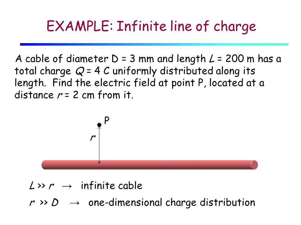 σ out σ in Q Negative charges are attracted towards the inner surface and positive charges are repelled towards the outer surface.