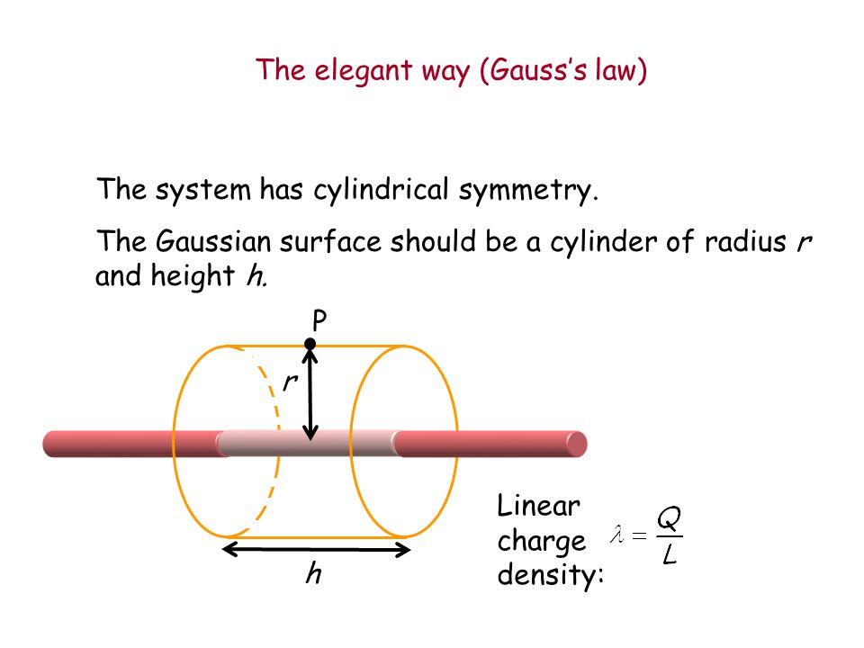 r P h E Linear charge density: