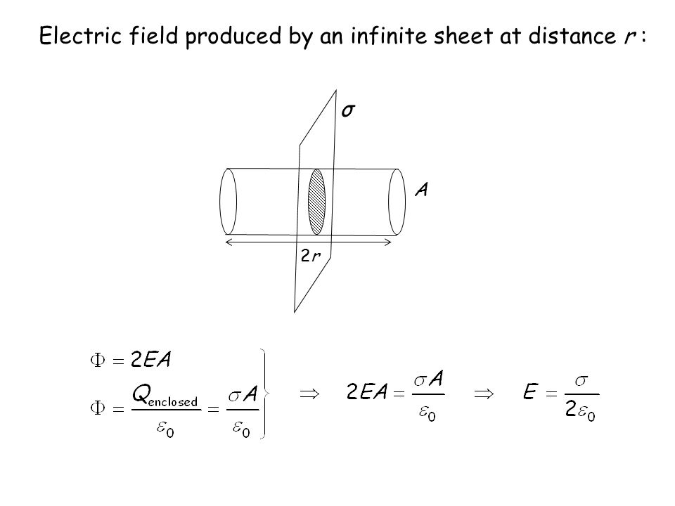 Electric field produced by an infinite line at distance r: L r λ