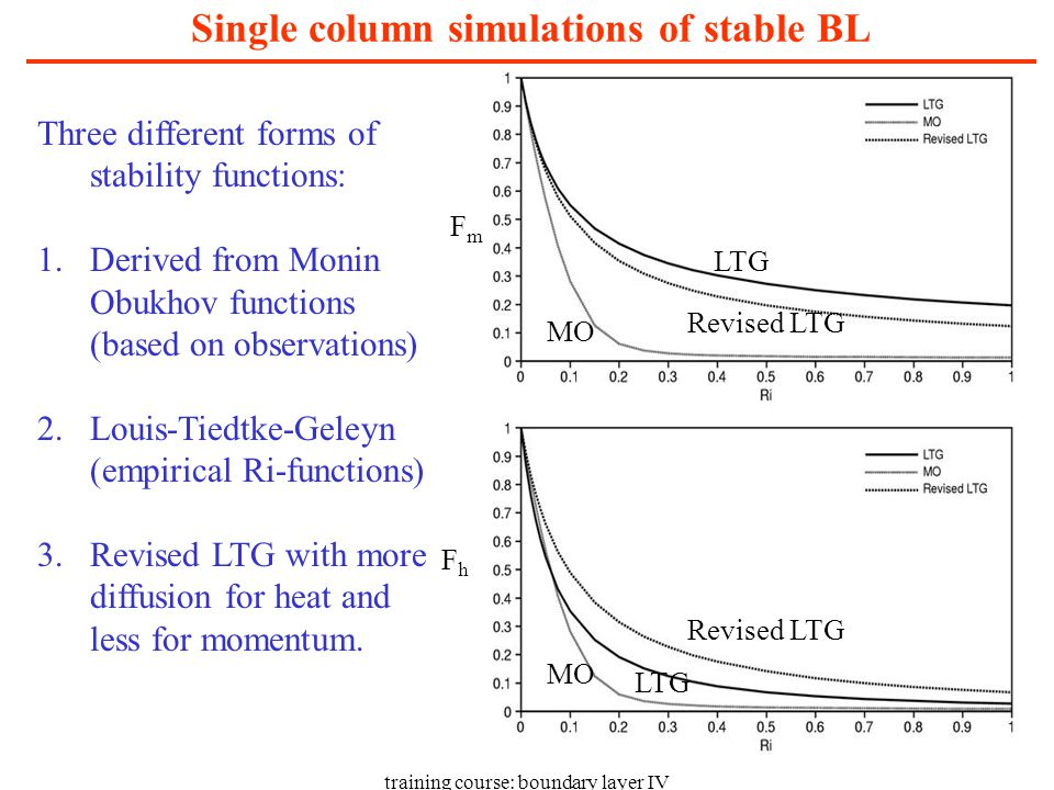 training course: boundary layer IV Single column simulations of stable BL FmFm FhFh LTG Revised LTG MO Revised LTG LTG MO Three different forms of stability functions: 1.Derived from Monin Obukhov functions (based on observations) 2.Louis-Tiedtke-Geleyn (empirical Ri-functions) 3.Revised LTG with more diffusion for heat and less for momentum.