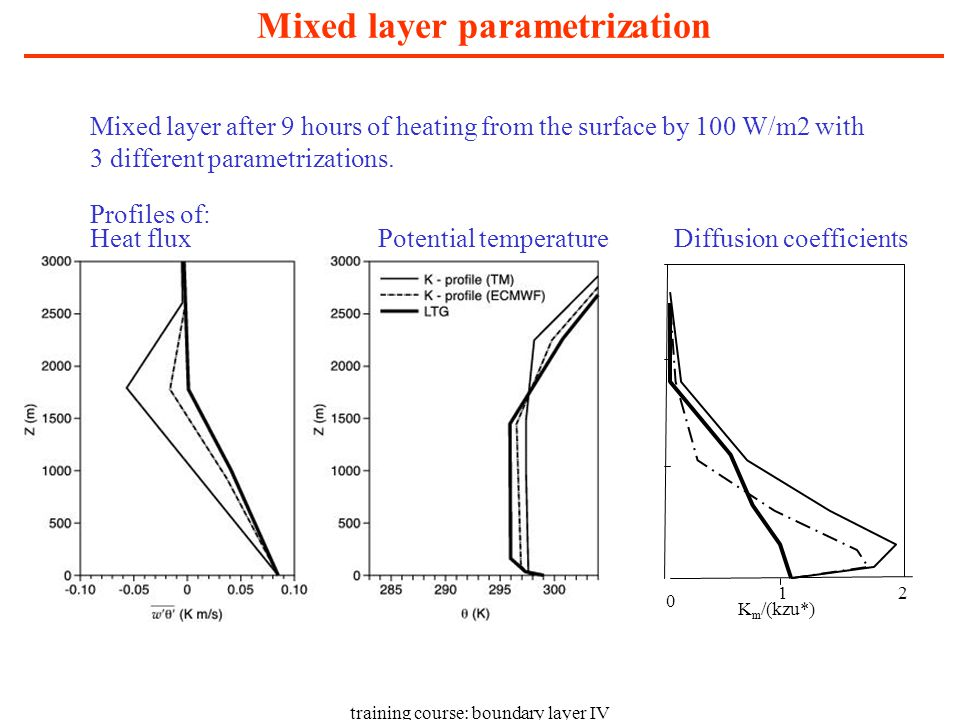 training course: boundary layer IV Mixed layer parametrization Heat flux Mixed layer after 9 hours of heating from the surface by 100 W/m2 with 3 different parametrizations.