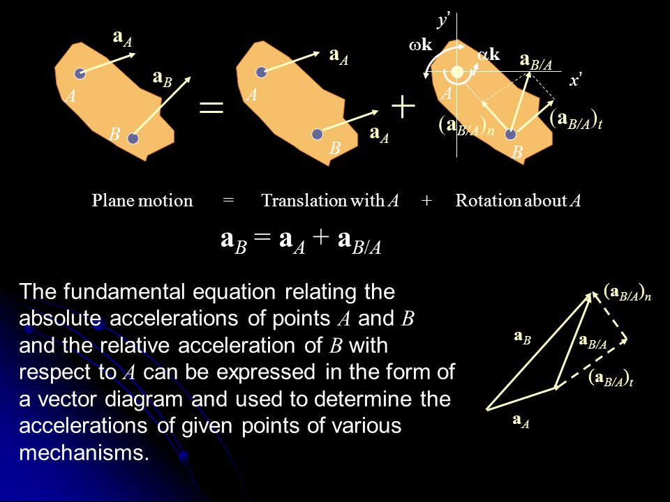 Plane motion = Translation with A + Rotation about A a B = a A + a B/A The fundamental equation relating the absolute accelerations of points A and B