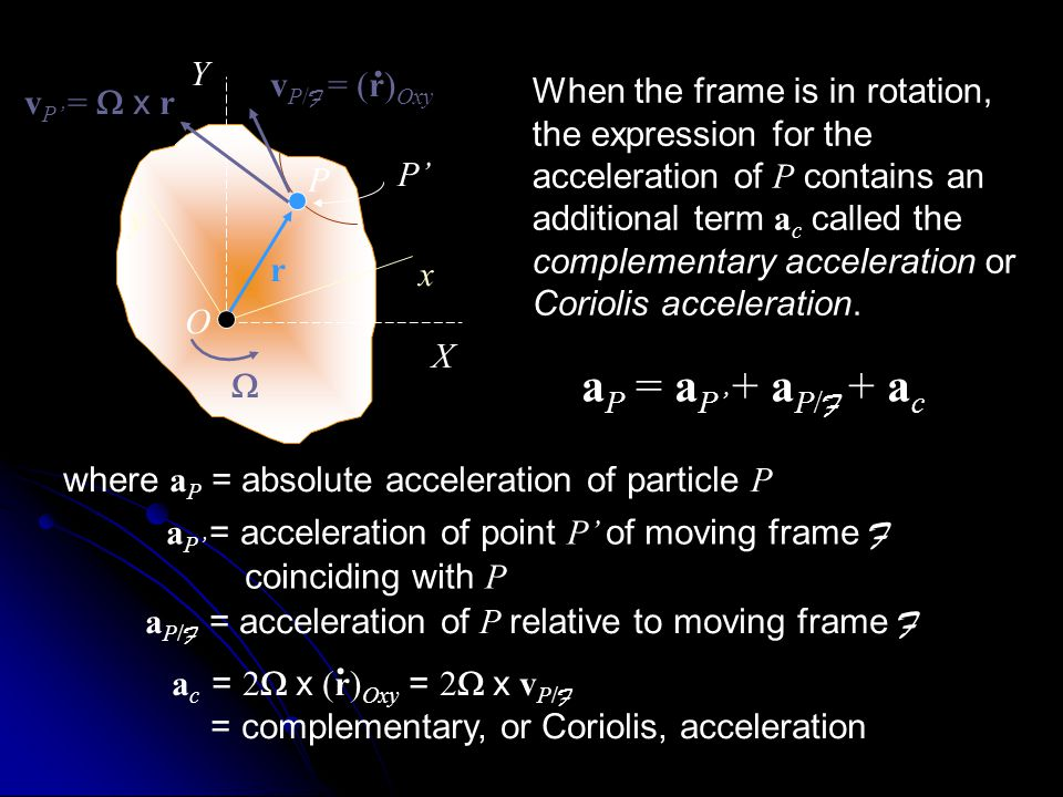 When the frame is in rotation, the expression for the acceleration of P contains an additional term a c called the complementary acceleration or Corio