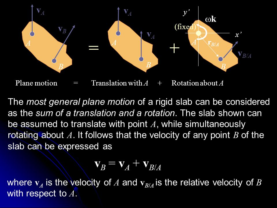A B vAvA vBvB Plane motion = Translation with A + Rotation about A A B vAvA vAvA The most general plane motion of a rigid slab can be considered as th