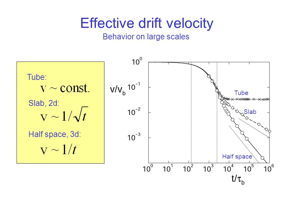 Effective drift velocity Tube: Slab, 2d: Half space, 3d: Tube Slab Half space Behavior on large scales