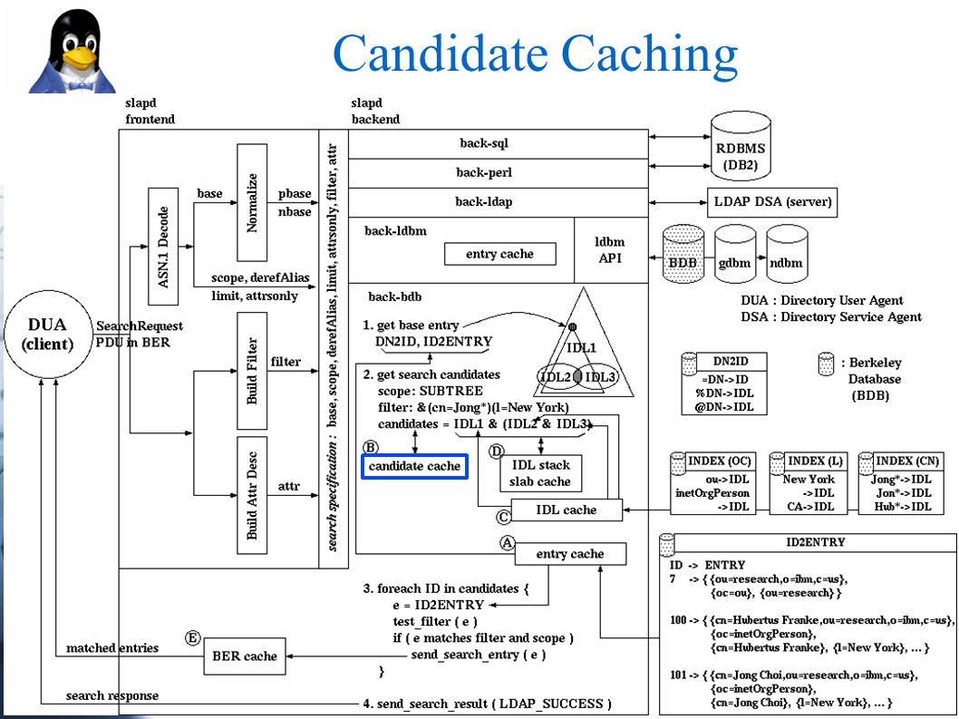 Candidate Caching