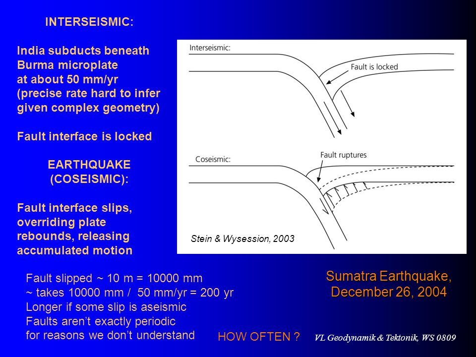 VL Geodynamik & Tektonik, WS 0809 INTERSEISMIC: India subducts beneath Burma microplate at about 50 mm/yr (precise rate hard to infer given complex geometry) Fault interface is locked EARTHQUAKE (COSEISMIC): Fault interface slips, overriding plate rebounds, releasing accumulated motion Fault slipped ~ 10 m = 10000 mm ~ takes 10000 mm / 50 mm/yr = 200 yr Longer if some slip is aseismic Faults aren't exactly periodic for reasons we don't understand Stein & Wysession, 2003 HOW OFTEN .