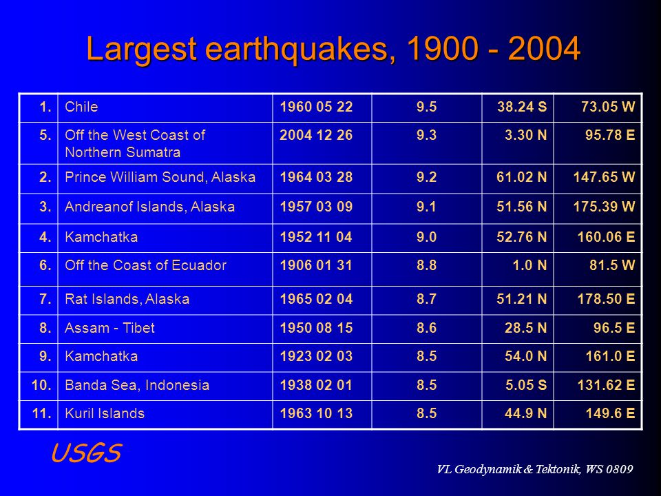 VL Geodynamik & Tektonik, WS 0809 Largest earthquakes, 1900 - 2004 1.Chile1960 05 229.538.24 S73.05 W 5.Off the West Coast of Northern Sumatra 2004 12 269.33.30 N95.78 E 2.Prince William Sound, Alaska1964 03 289.261.02 N147.65 W 3.Andreanof Islands, Alaska1957 03 099.151.56 N175.39 W 4.Kamchatka1952 11 049.052.76 N160.06 E 6.Off the Coast of Ecuador1906 01 318.81.0 N81.5 W 7.Rat Islands, Alaska1965 02 048.751.21 N178.50 E 8.Assam - Tibet1950 08 158.628.5 N96.5 E 9.Kamchatka1923 02 038.554.0 N161.0 E 10.Banda Sea, Indonesia1938 02 018.55.05 S131.62 E 11.Kuril Islands1963 10 138.544.9 N149.6 E USGS
