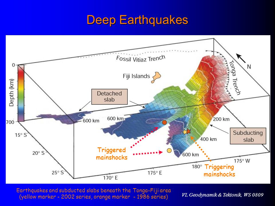 VL Geodynamik & Tektonik, WS 0809 Earthquakes and subducted slabs beneath the Tonga-Fiji area (yellow marker - 2002 series, orange marker - 1986 series) Triggering mainshocks Triggered mainshocks Deep Earthquakes